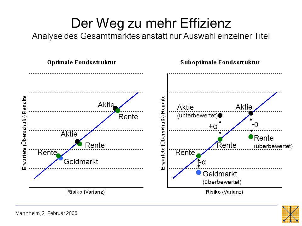 Der Weg zu mehr Effizienz Analyse des Gesamtmarktes anstatt nur Auswahl einzelner Titel Mannheim, 2. Februar 2006 Aktie Rente Geldmarkt Aktie (unterbe