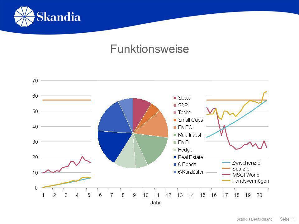 Seite 11 Skandia Deutschland 0 10 20 30 40 50 60 70 1234567891011121314151617181920 Jahr Zwischenziel Sparziel MSCI World Fondsvermögen Funktionsweise