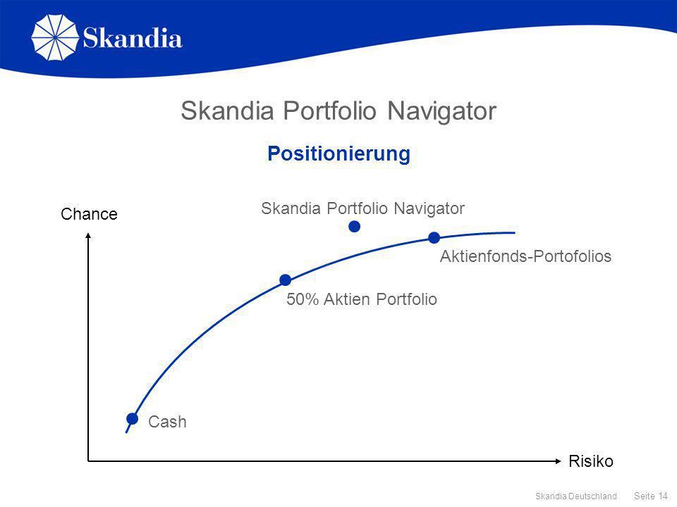 Seite 14 Skandia Deutschland Skandia Portfolio Navigator Positionierung Chance Risiko 50% Aktien Portfolio Skandia Portfolio Navigator Aktienfonds-Por
