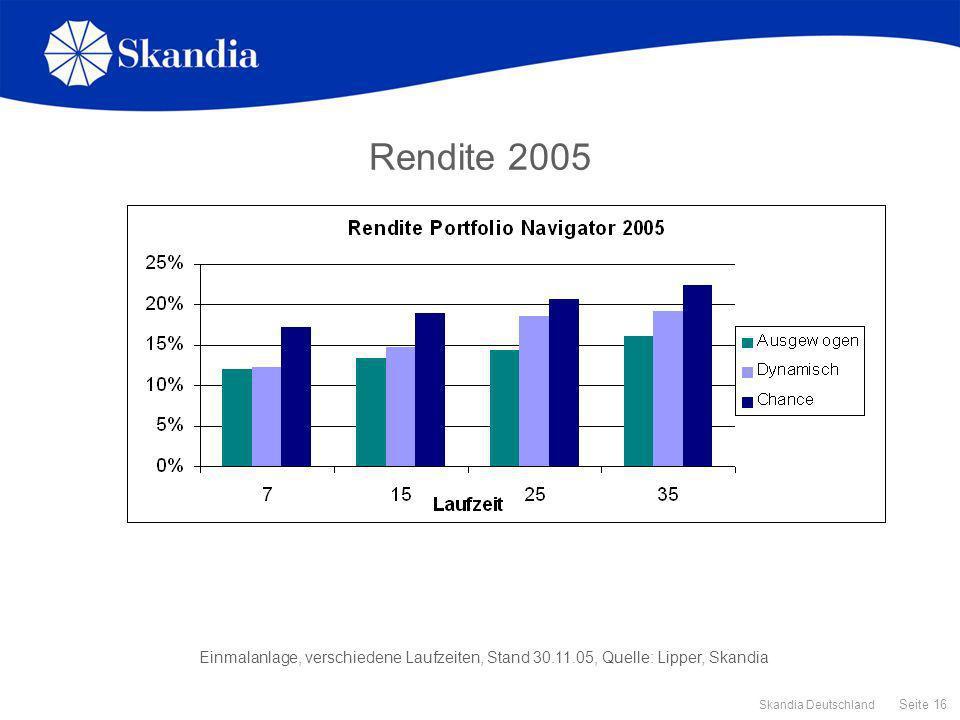 Seite 16 Skandia Deutschland Rendite 2005 Einmalanlage, verschiedene Laufzeiten, Stand 30.11.05, Quelle: Lipper, Skandia
