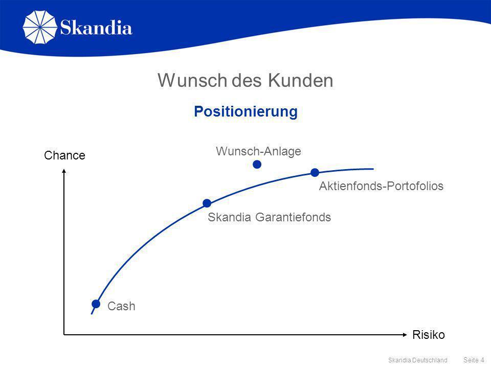Seite 15 Skandia Deutschland Historische Wertentwicklung Einmalanlage, verschiedene Laufzeiten, Stand 30.11.05, Quelle: Lipper, Skandia