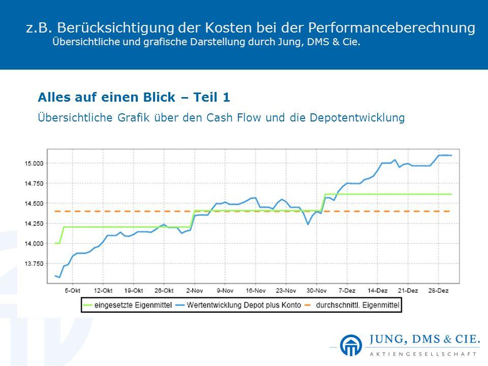 z.B. Berücksichtigung der Kosten bei der Performanceberechnung Übersichtliche und grafische Darstellung durch Jung, DMS & Cie. Alles auf einen Blick –