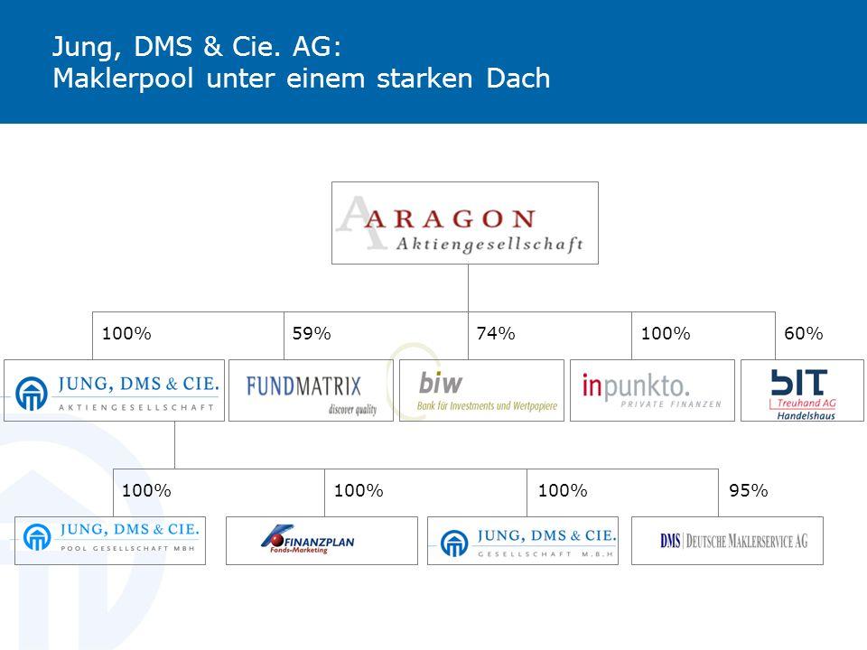 Jung, DMS & Cie. AG: Maklerpool unter einem starken Dach 100% 74%59%60% 100% 95%