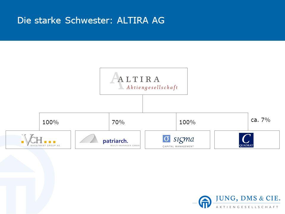 Die starke Schwester: ALTIRA AG 100% 70% ca. 7%