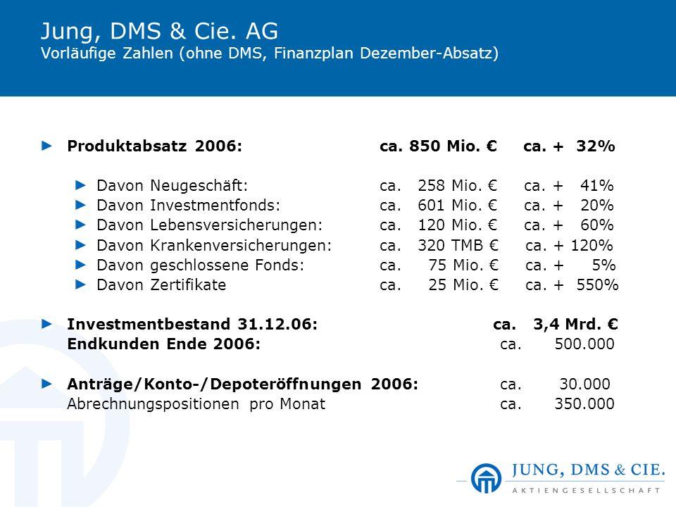 Jung, DMS & Cie. AG Vorläufige Zahlen (ohne DMS, Finanzplan Dezember-Absatz) Produktabsatz 2006: ca. 850 Mio. ca. + 32% Davon Neugeschäft:ca. 258 Mio.