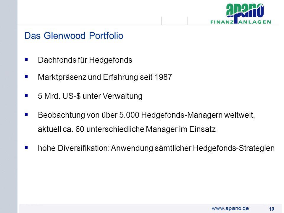 Das Netzwerk10 www.apano.de Das Glenwood Portfolio Dachfonds für Hedgefonds Marktpräsenz und Erfahrung seit 1987 5 Mrd. US-$ unter Verwaltung Beobacht