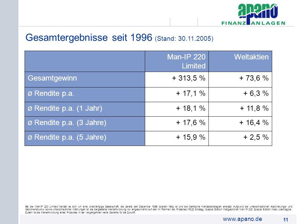 Das Netzwerk11 www.apano.de Gesamtergebnisse seit 1996 (Stand: 30.11.2005) Bei der Man-IP 220 Limited handelt es sich um eine unabhängige Gesellschaft