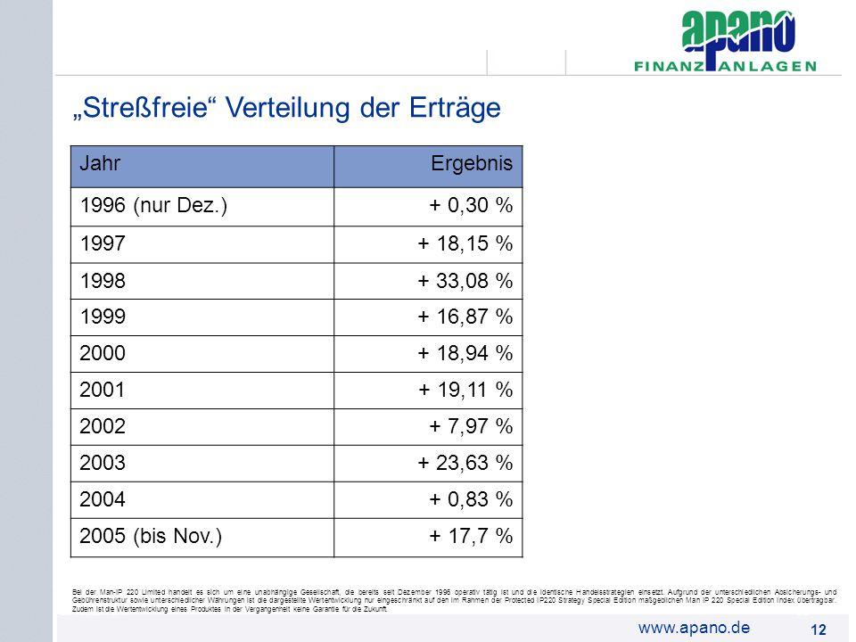Das Netzwerk12 www.apano.de Streßfreie Verteilung der Erträge Bei der Man-IP 220 Limited handelt es sich um eine unabhängige Gesellschaft, die bereits