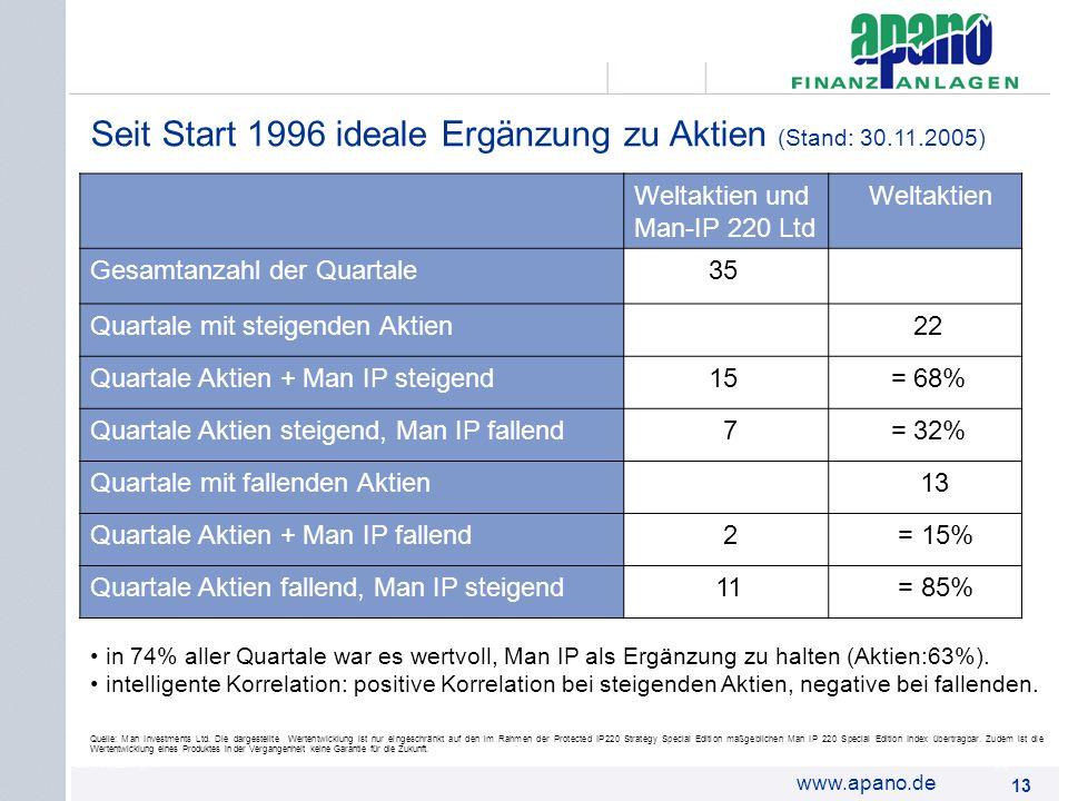 Das Netzwerk13 www.apano.de Seit Start 1996 ideale Ergänzung zu Aktien (Stand: 30.11.2005) Quelle: Man Investments Ltd. Die dargestellte Wertentwicklu