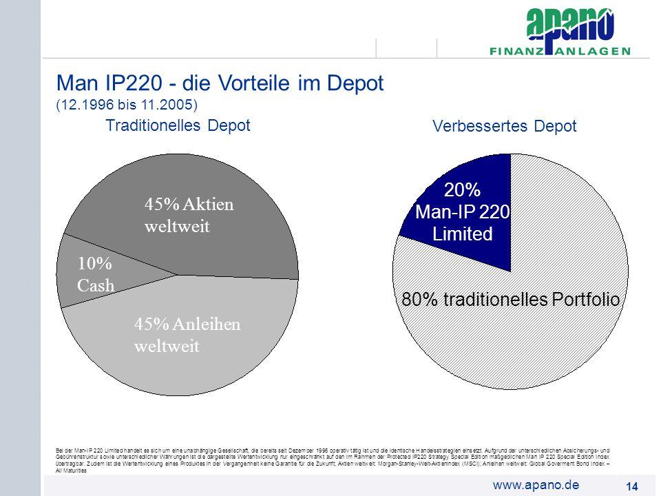 Das Netzwerk14 www.apano.de Man IP220 - die Vorteile im Depot (12.1996 bis 11.2005) 45% Aktien weltweit 45% Anleihen weltweit 10% Cash 80% traditionel