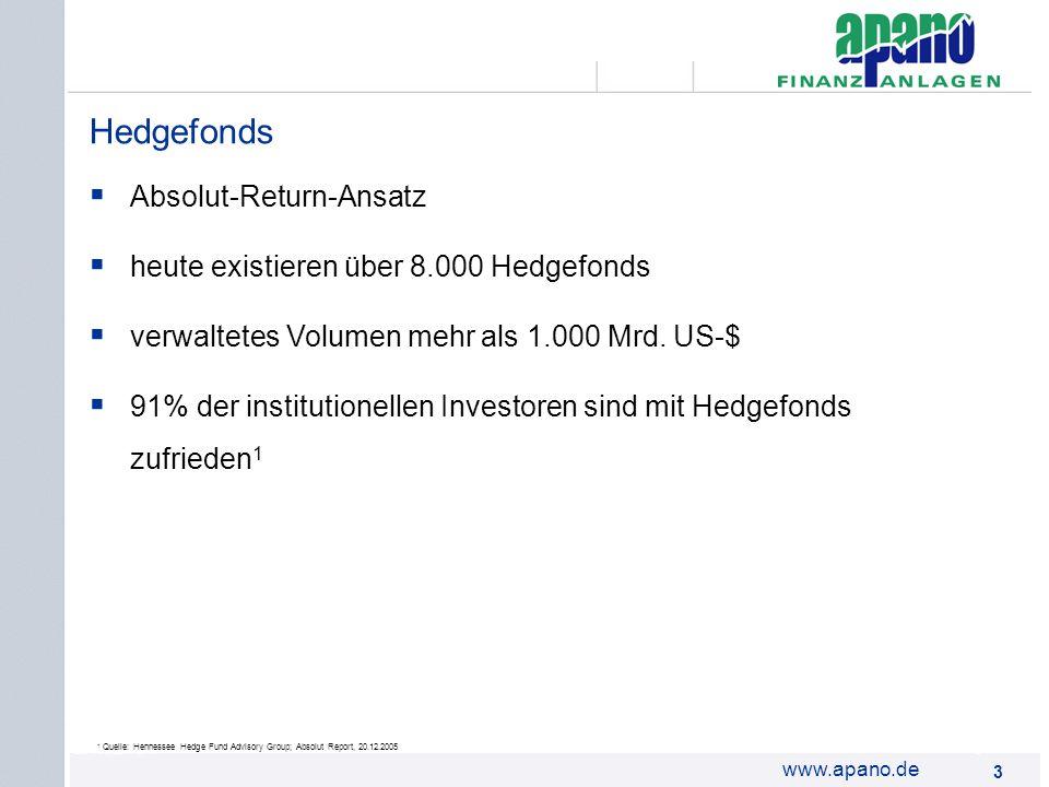 Das Netzwerk3 3 www.apano.de Absolut-Return-Ansatz heute existieren über 8.000 Hedgefonds verwaltetes Volumen mehr als 1.000 Mrd. US-$ 91% der institu