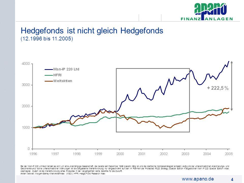 Das Netzwerk4 4 www.apano.de Hedgefonds ist nicht gleich Hedgefonds (12.1996 bis 11.2005) Bei der Man-IP 220 Limited handelt es sich um eine unabhängi