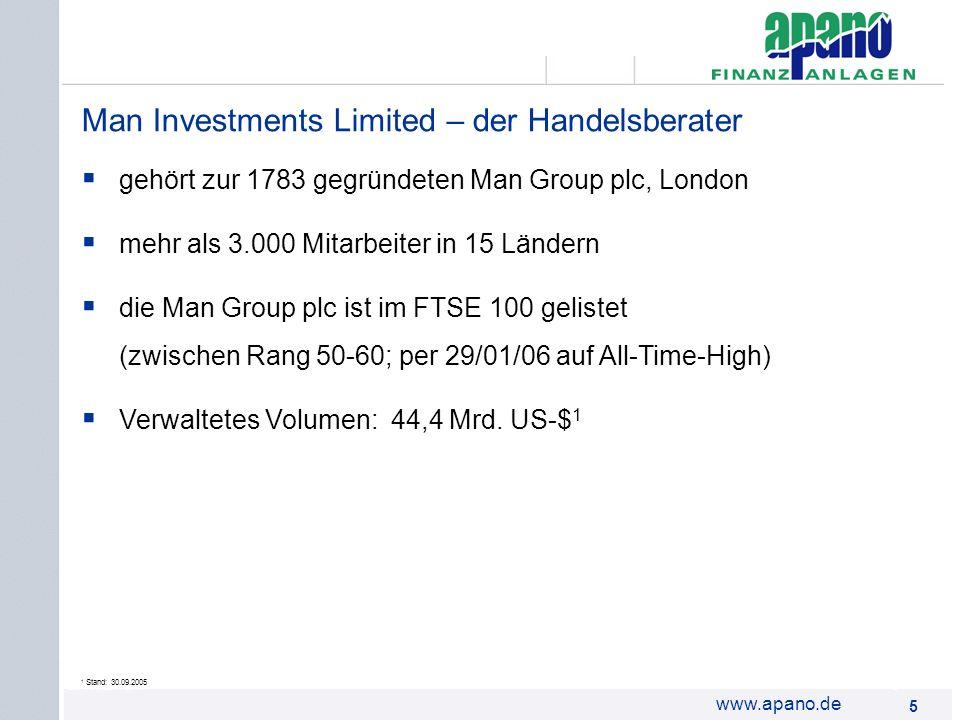 Das Netzwerk16 www.apano.de bietet mittel- bis langfristig orientierten Investoren: Zielertrag von Ø 13 - 16 % pro Jahr 1 120%ige Kapitalabsicherung zum Laufzeitende (o.