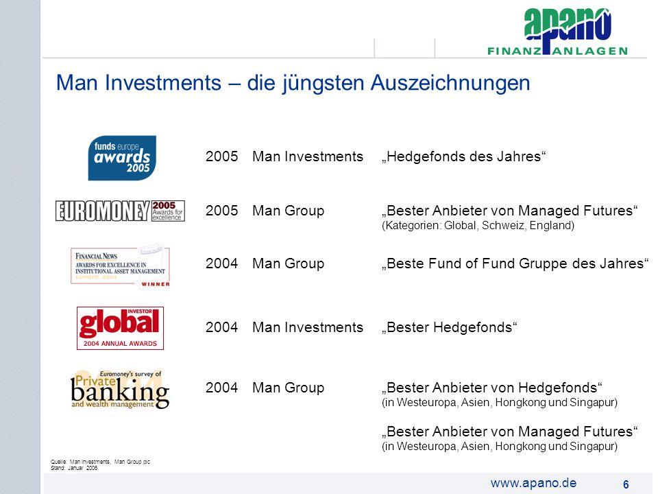 Das Netzwerk6 6 www.apano.de Man Investments – die jüngsten Auszeichnungen Quelle: Man Investments, Man Group plc Stand: Januar 2006 2005Man Investmen