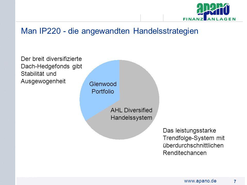 Das Netzwerk7 7 www.apano.de Man IP220 - die angewandten Handelsstrategien Der breit diversifizierte Dach-Hedgefonds gibt Stabilität und Ausgewogenhei