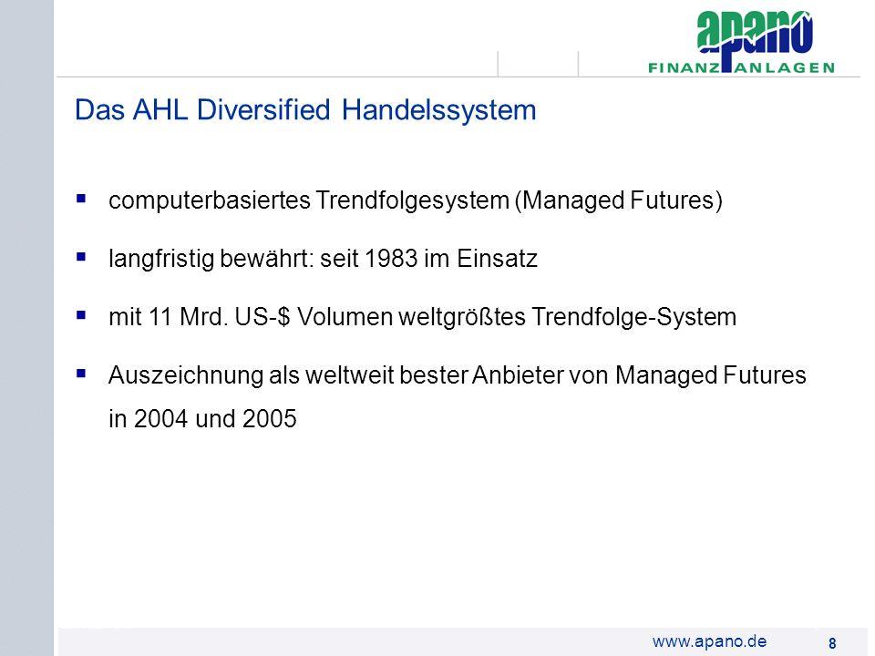 Das Netzwerk8 8 www.apano.de Das AHL Diversified Handelssystem computerbasiertes Trendfolgesystem (Managed Futures) langfristig bewährt: seit 1983 im