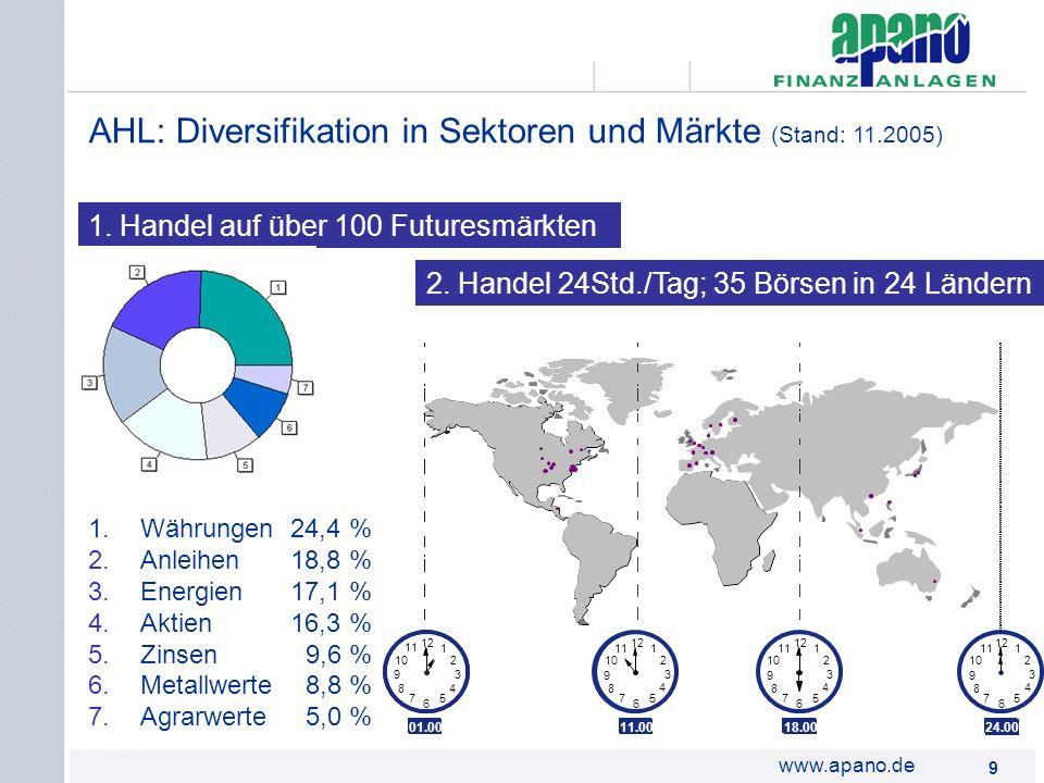 Das Netzwerk9 9 www.apano.de 1.Währungen 24,4 % 2.Anleihen 18,8 % 3.Energien 17,1 % 4.Aktien 16,3 % 5.Zinsen 9,6 % 6.Metallwerte 8,8 % 7.Agrarwerte 5,