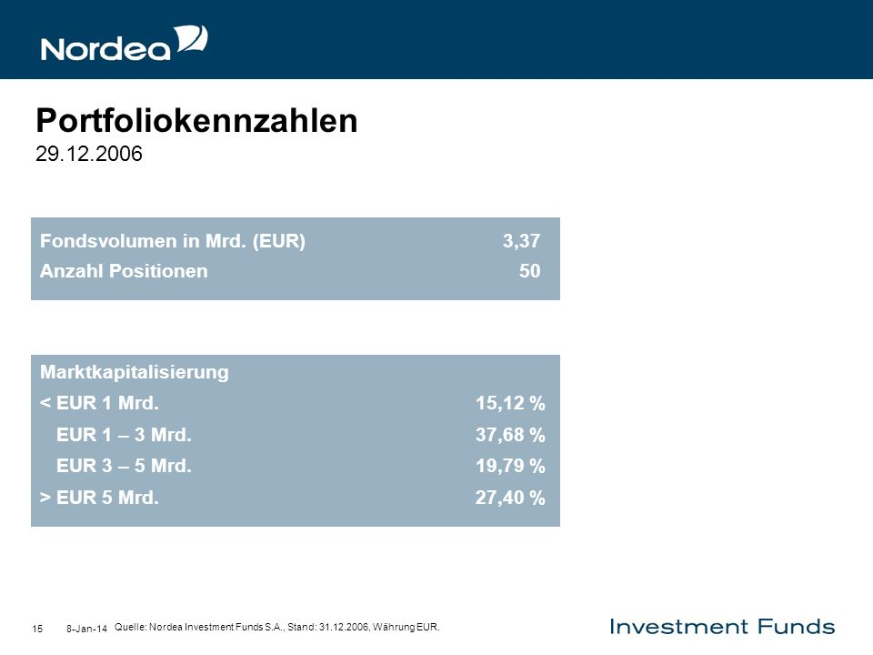8-Jan-1415 Portfoliokennzahlen 29.12.2006 Fondsvolumen in Mrd. (EUR) 3,37 Anzahl Positionen 50 Marktkapitalisierung < EUR 1 Mrd. 15,12 % EUR 1 – 3 Mrd