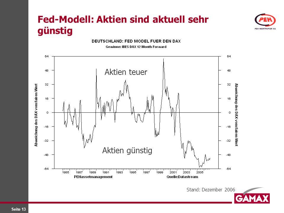 Seite 13 Fed-Modell: Aktien sind aktuell sehr günstig Stand: Dezember 2006 Aktien teuer Aktien günstig