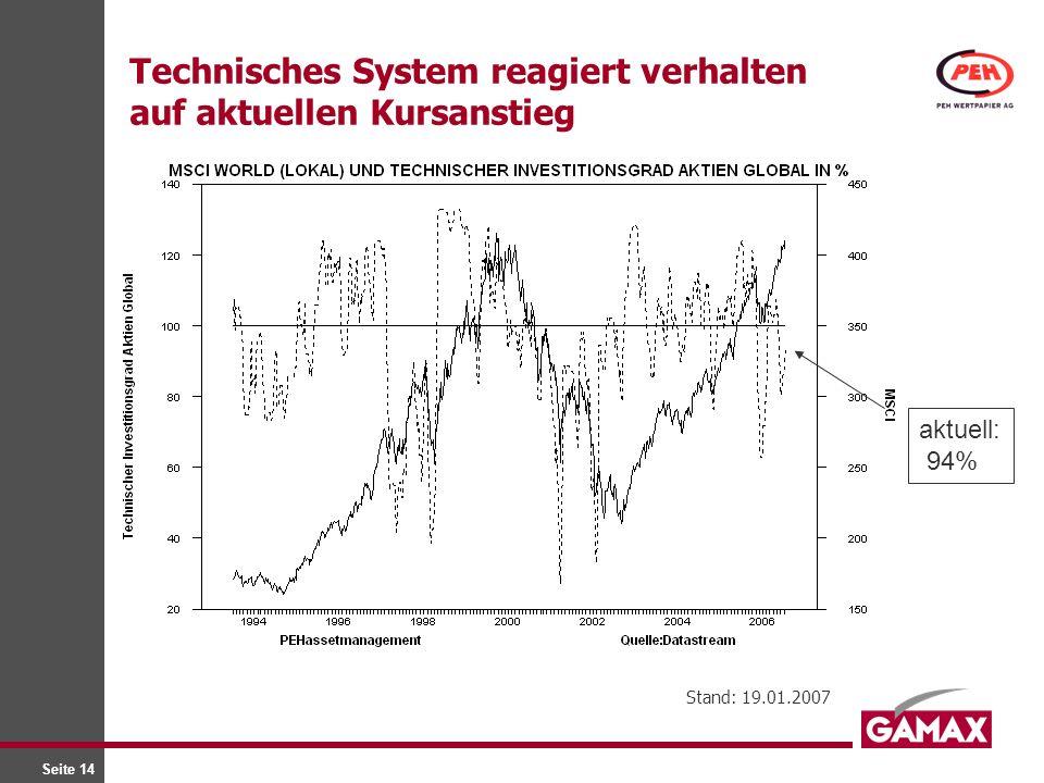 Seite 14 Technisches System reagiert verhalten auf aktuellen Kursanstieg Stand: 19.01.2007 aktuell: 94%