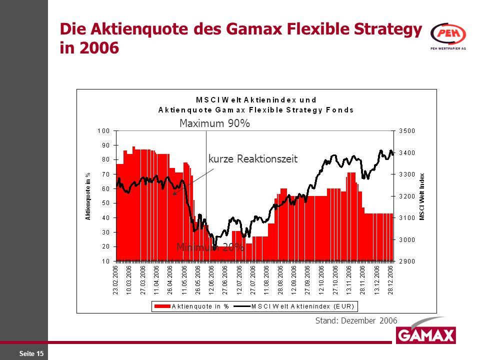 Seite 15 Die Aktienquote des Gamax Flexible Strategy in 2006 Stand: Dezember 2006 kurze Reaktionszeit Maximum 90% Minimum 20%
