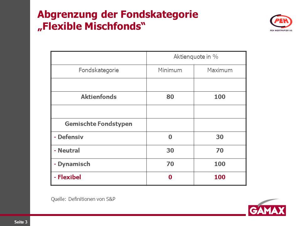 Seite 3 Abgrenzung der Fondskategorie Flexible Mischfonds Aktienquote in % FondskategorieMinimumMaximum Aktienfonds80100 Gemischte Fondstypen - Defens