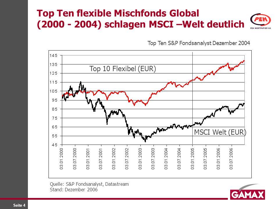 Seite 4 Top Ten flexible Mischfonds Global (2000 - 2004) schlagen MSCI –Welt deutlich Top 10 Flexibel (EUR) MSCI Welt (EUR) Quelle: S&P Fondsanalyst,