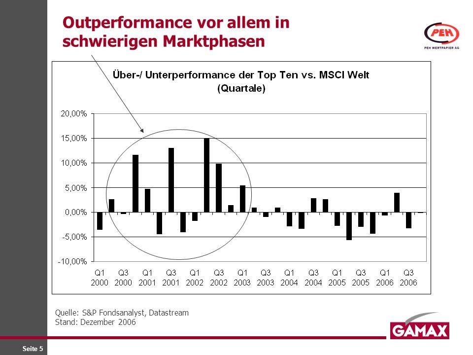 Seite 5 Outperformance vor allem in schwierigen Marktphasen Quelle: S&P Fondsanalyst, Datastream Stand: Dezember 2006