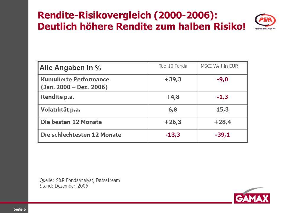 Seite 6 Rendite-Risikovergleich (2000-2006): Deutlich höhere Rendite zum halben Risiko! Top-10 FondsMSCI Welt in EUR Kumulierte Performance (Jan. 2000