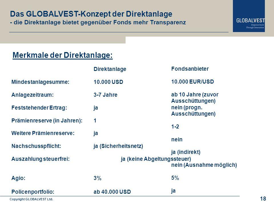 Copyright GLOBALVEST Ltd. Leitbild 18 Direktanlage Mindestanlagesumme: 10.000 USD Anlagezeitraum: 3-7 Jahre Feststehender Ertrag: ja Prämienreserve (i