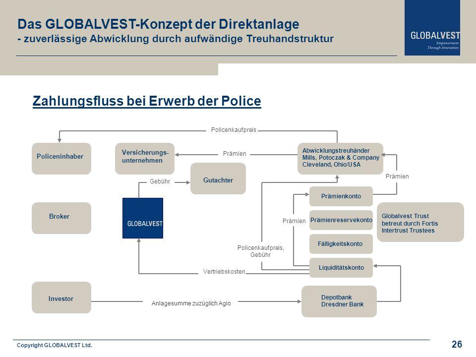 Copyright GLOBALVEST Ltd. Leitbild Liquiditätskonto Depotbank Dresdner Bank Globalvest Trust betreut durch Fortis Intertrust Trustees Abwicklungstreuh