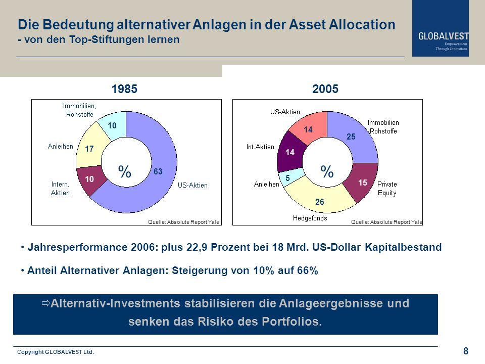 Copyright GLOBALVEST Ltd. Leitbild 8 Jahresperformance 2006: plus 22,9 Prozent bei 18 Mrd. US-Dollar Kapitalbestand Anteil Alternativer Anlagen: Steig
