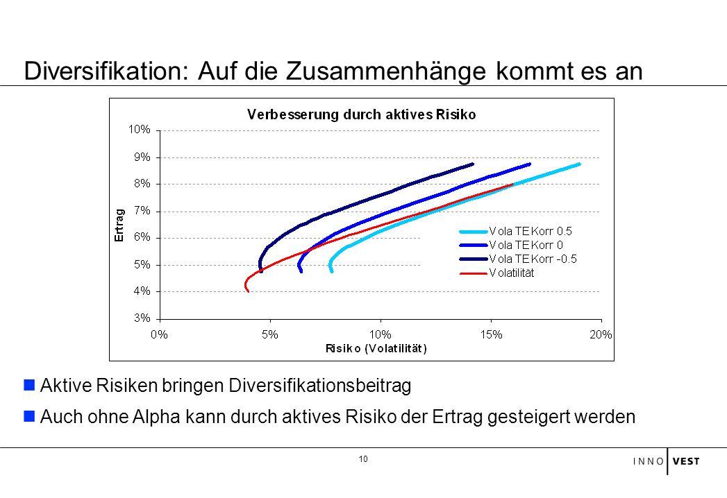 10 Aktive Risiken bringen Diversifikationsbeitrag Auch ohne Alpha kann durch aktives Risiko der Ertrag gesteigert werden Diversifikation: Auf die Zusa