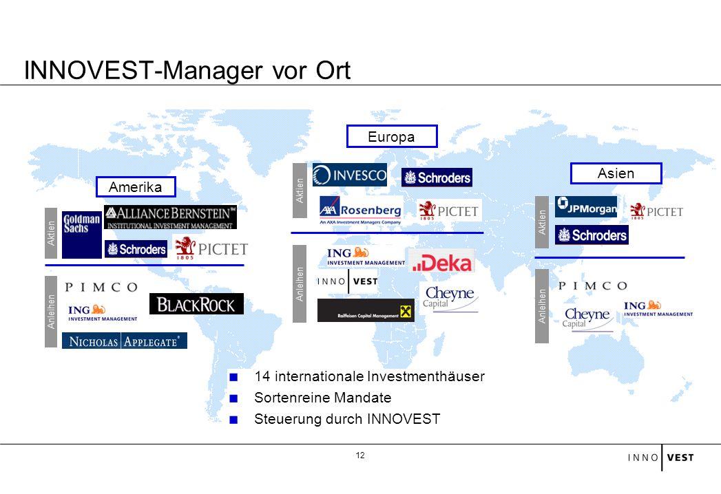 12 Aktien Asien Anleihen Amerika Aktien Anleihen INNOVEST-Manager vor Ort Aktien Europa Anleihen 14 internationale Investmenthäuser Sortenreine Mandat