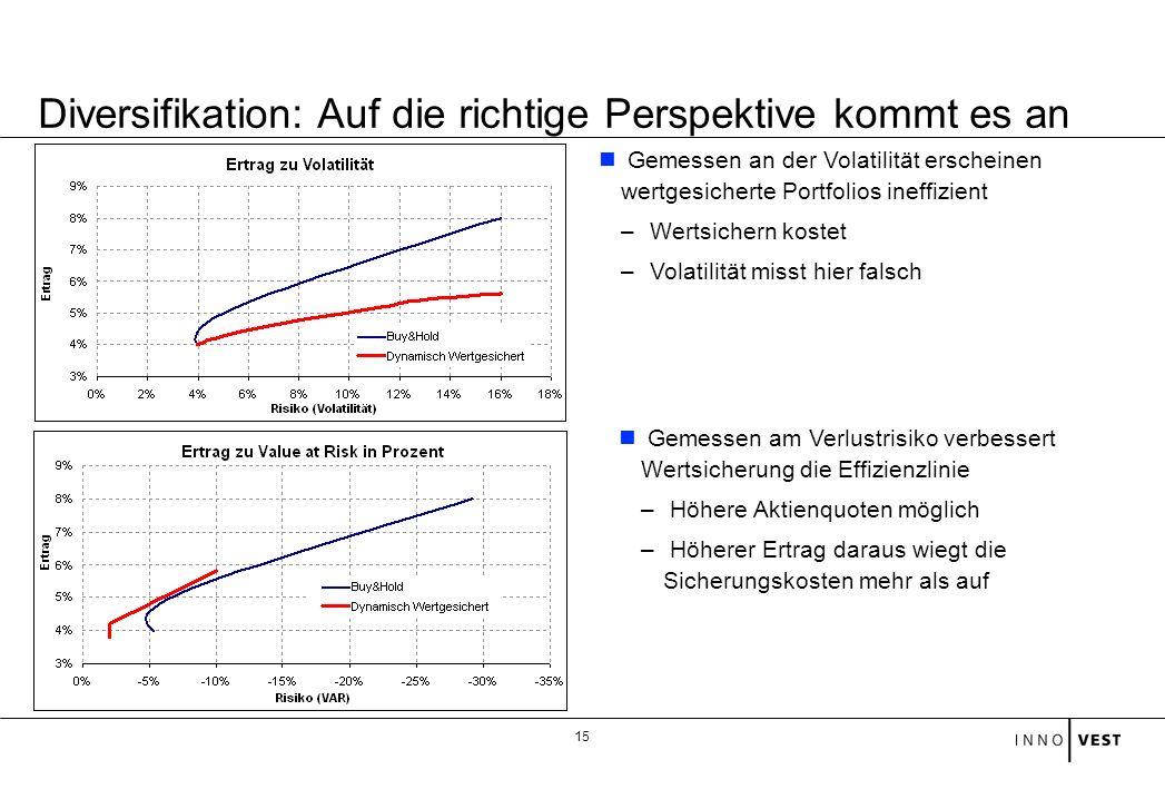 15 Gemessen an der Volatilität erscheinen wertgesicherte Portfolios ineffizient – Wertsichern kostet – Volatilität misst hier falsch Diversifikation: