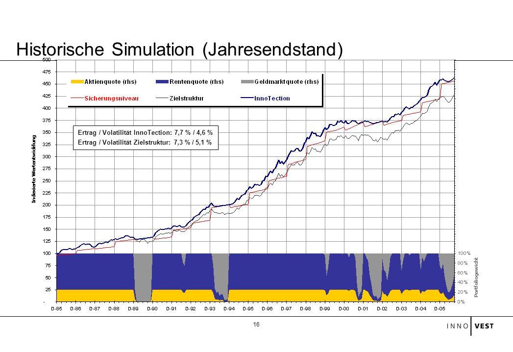 16 Historische Simulation (Jahresendstand) Ertrag / Volatilität InnoTection: 7,7 % / 4,6 % Ertrag / Volatilität Zielstruktur: 7,3 % / 5,1 %