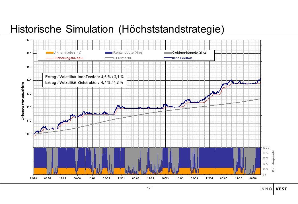 17 Historische Simulation (Höchststandstrategie) Ertrag / Volatilität InnoTection: 4,6 % / 3,1 % Ertrag / Volatilität Zielstruktur: 4,7 % / 4,2 %