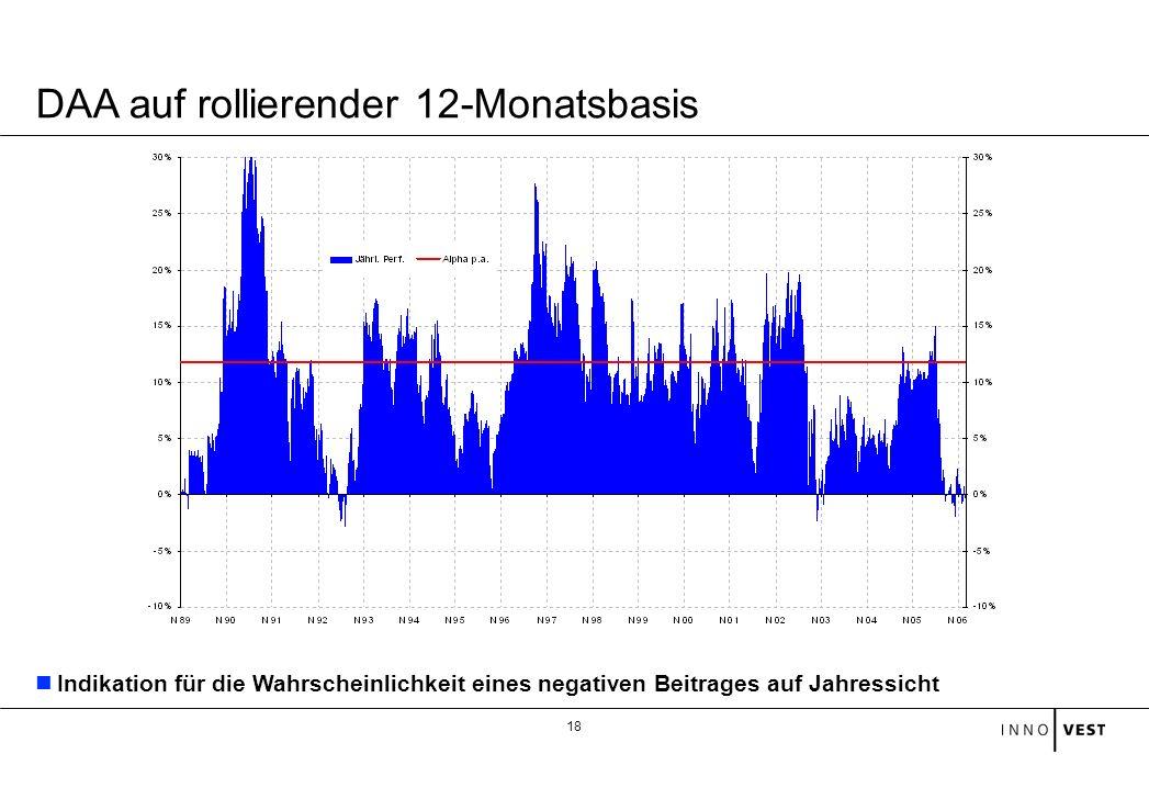 18 DAA auf rollierender 12-Monatsbasis Indikation für die Wahrscheinlichkeit eines negativen Beitrages auf Jahressicht