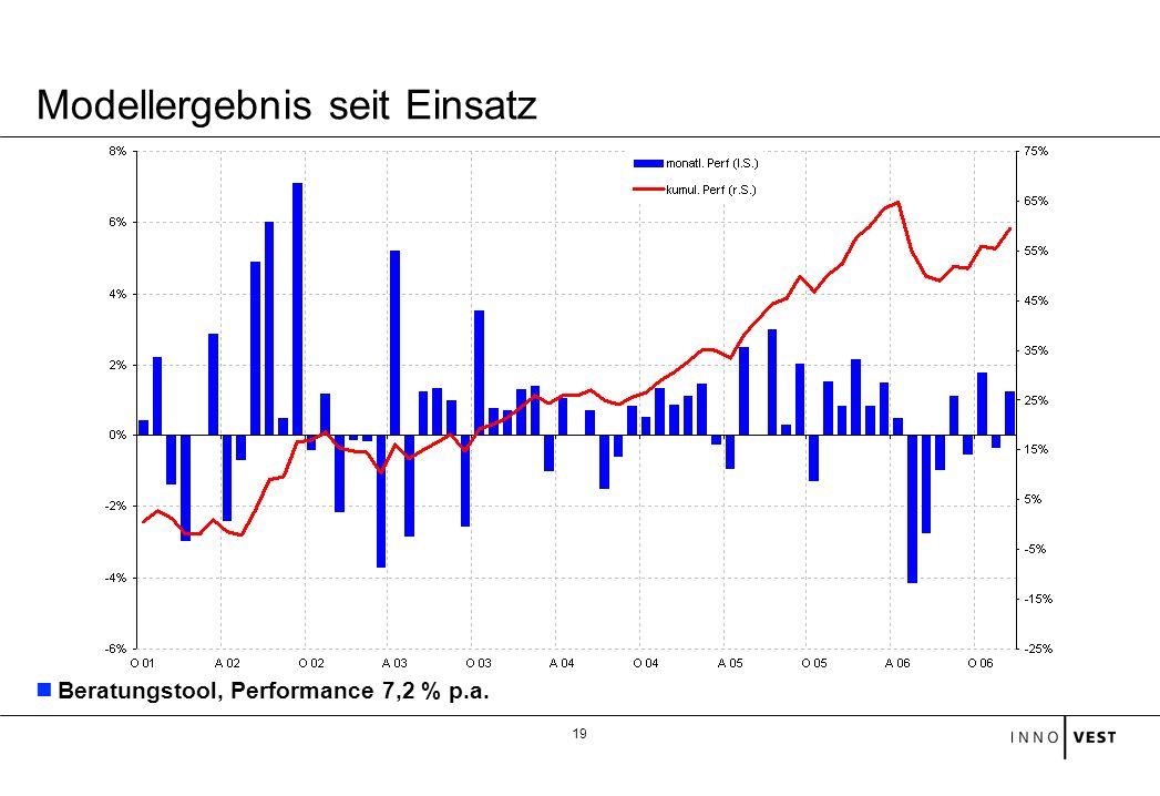 19 Modellergebnis seit Einsatz Beratungstool, Performance 7,2 % p.a.