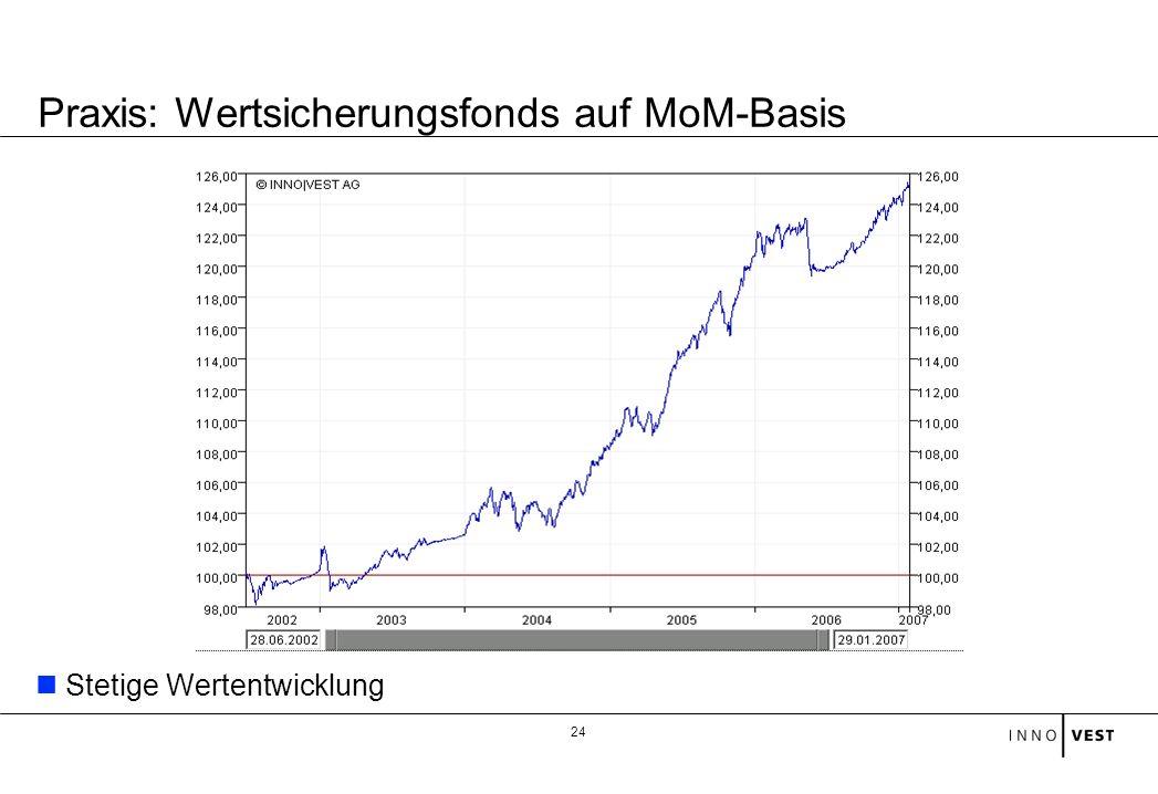 24 Stetige Wertentwicklung Praxis: Wertsicherungsfonds auf MoM-Basis