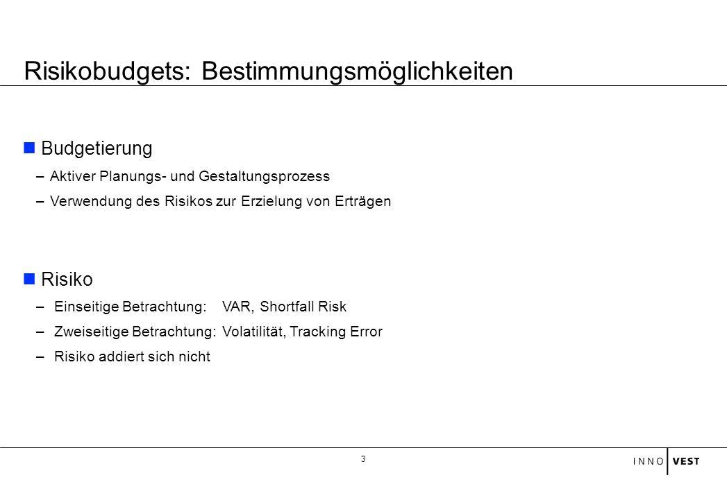 3 Budgetierung –Aktiver Planungs- und Gestaltungsprozess –Verwendung des Risikos zur Erzielung von Erträgen Risiko – Einseitige Betrachtung: VAR, Shor