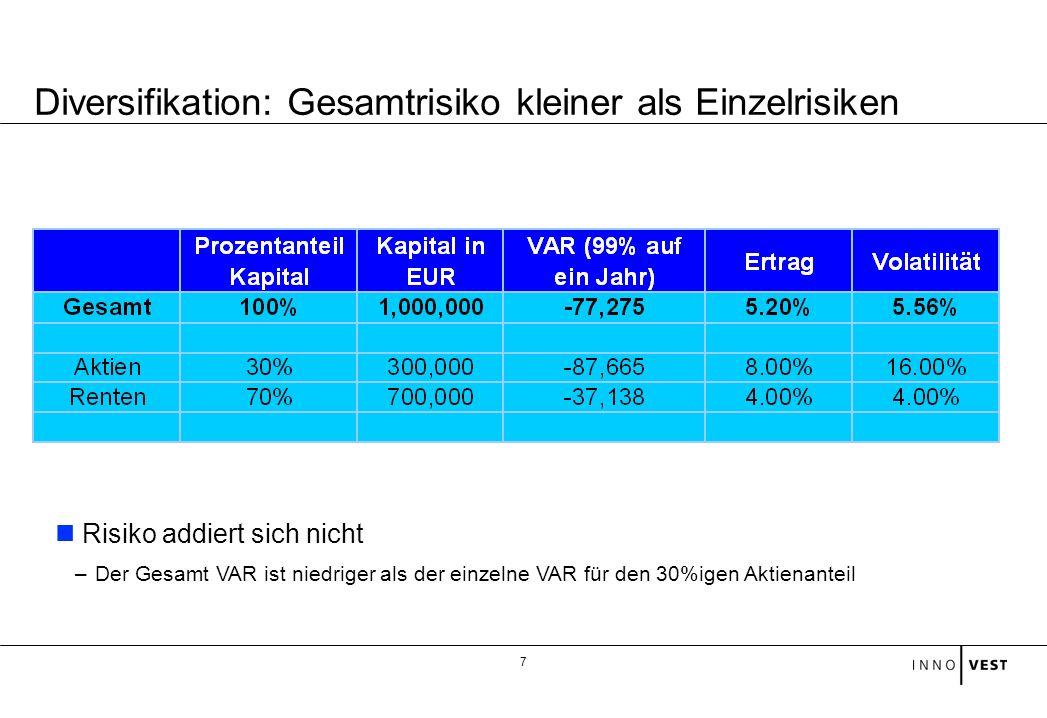 7 Risiko addiert sich nicht –Der Gesamt VAR ist niedriger als der einzelne VAR für den 30%igen Aktienanteil Diversifikation: Gesamtrisiko kleiner als