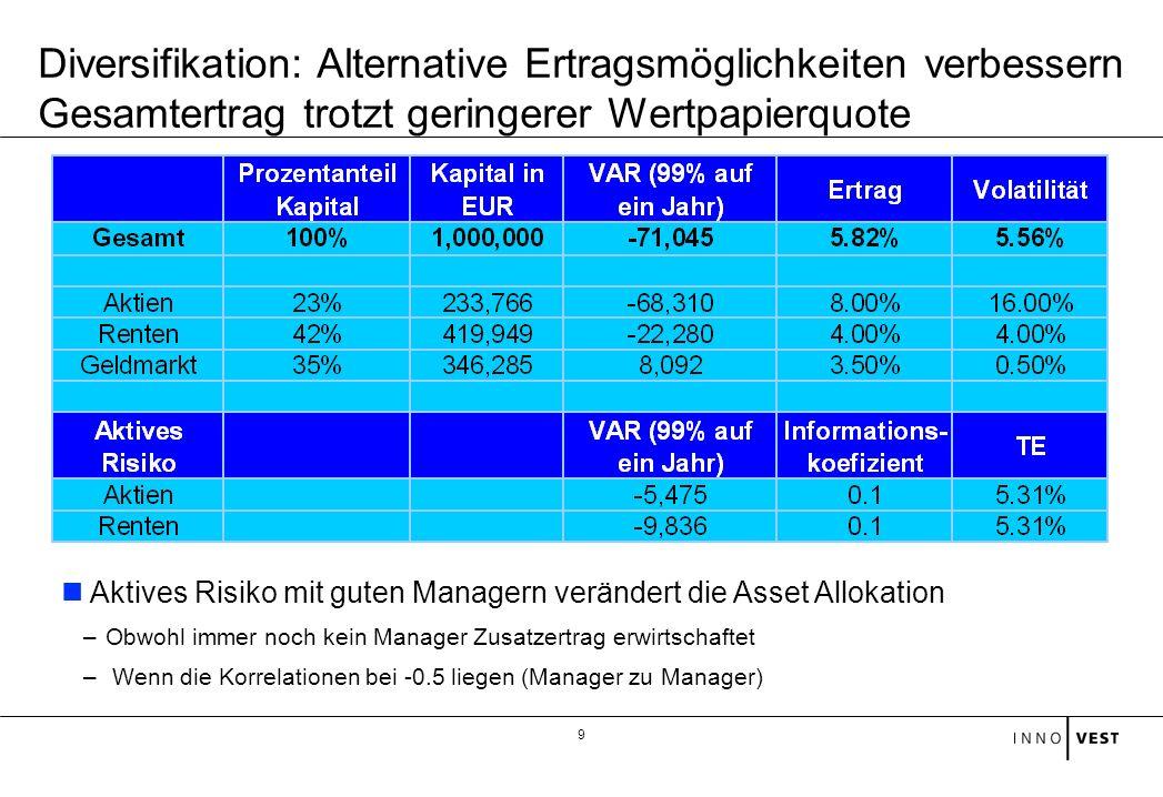 9 Aktives Risiko mit guten Managern verändert die Asset Allokation –Obwohl immer noch kein Manager Zusatzertrag erwirtschaftet – Wenn die Korrelatione
