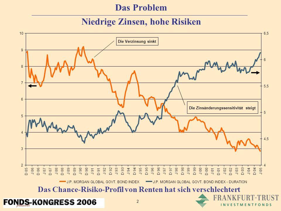 2 Das Problem Niedrige Zinsen, hohe Risiken Das Chance-Risiko-Profil von Renten hat sich verschlechtert