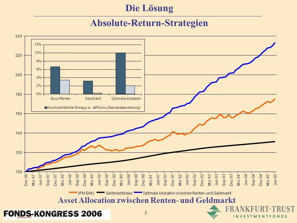 14 FT EuroRendite mit Allokation Plus Klare Vorteile Nachvollziehbarer, strukturierter und wiederholbarer Investmentprozess mit überzeugendem Track-Record seit 2003 Absolute-Return-Strategie durch aktive Allokation zwischen Renten- und Geldmarkt Zusatzerträge durch aktive Durationssteuerung Risiko-Management mit dem Ziel der Verlustvermeidung Ausnutzung der Möglichkeiten des neuen Investmentgesetzes Ein Asset-Allocation-Fonds ist für den Anleger kostengünstiger als eine Asset-Allocation mit Fonds Günstige Nachsteuerrendite durch Mix aus Floatern mit niedrigem Kupon und weitgehend steuerfreien Derivaten Allokation Plus - Innovativ, ertragsstark, sicher
