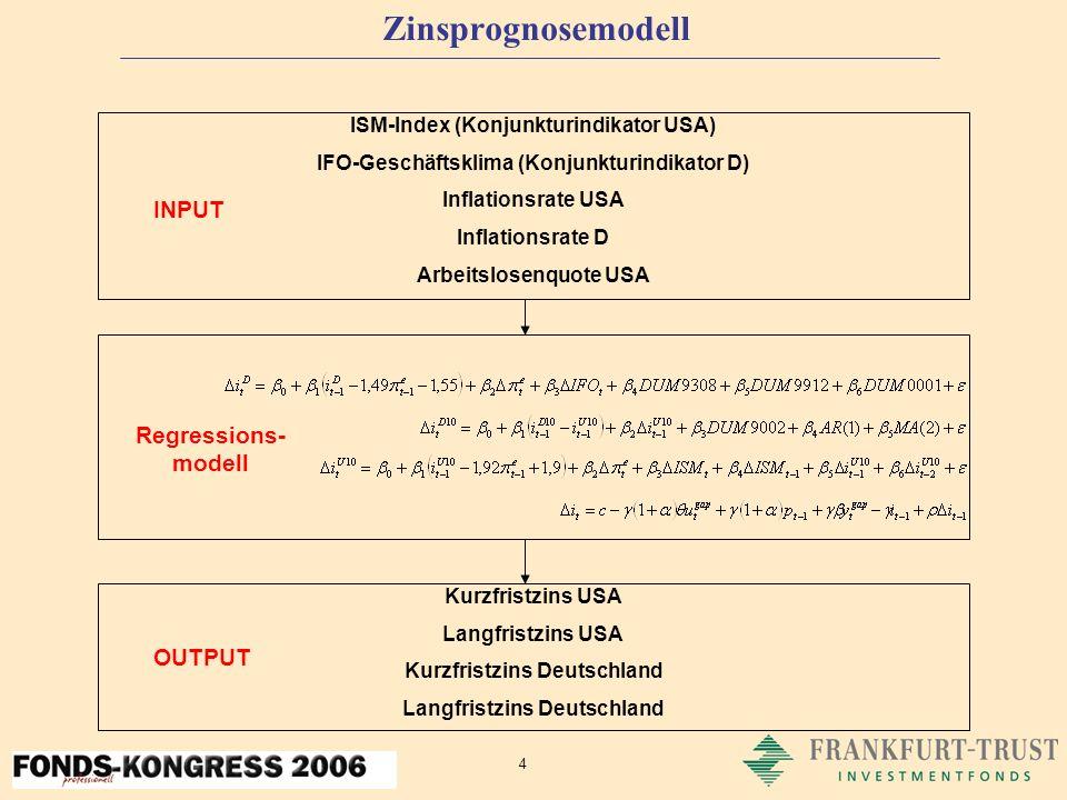 4 Zinsprognosemodell Kurzfristzins USA Langfristzins USA Kurzfristzins Deutschland Langfristzins Deutschland ISM-Index (Konjunkturindikator USA) IFO-Geschäftsklima (Konjunkturindikator D) Inflationsrate USA Inflationsrate D Arbeitslosenquote USA INPUT OUTPUT Regressions- modell