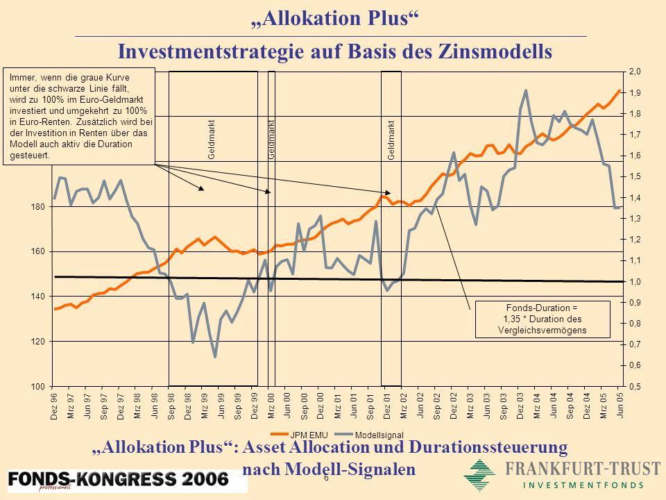 6 Allokation Plus Investmentstrategie auf Basis des Zinsmodells Allokation Plus: Asset Allocation und Durationssteuerung nach Modell-Signalen Immer, wenn die graue Kurve unter die schwarze Linie fällt, wird zu 100% im Euro-Geldmarkt investiert und umgekehrt zu 100% in Euro-Renten.