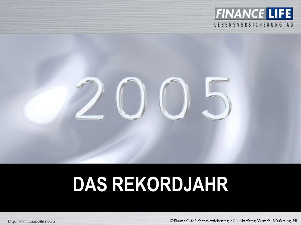 © FinanceLife Lebensversicherung AG / Abteilung Vertrieb, Marketing, PR http://www.financelife.com 150.000 125.000 100.000 75.000 50.000 25.000 0 Anzahl der Verträge: 01-12 / 2004 – 2005 Angaben in Stück 146.267 64.561 +126,6% FLV, Angaben in Stück ALLEIN 2005 : ÜBERDURCHSCHNITTLICHES NEUGESCHÄFT 01-12 / 200401-12 / 2005