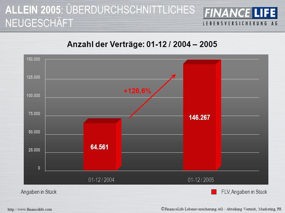 © FinanceLife Lebensversicherung AG / Abteilung Vertrieb, Marketing, PR http://www.financelife.com BESTANDSENTWICKLUNG DER FINANCELIFE Beitragssumme Angaben in Stück * Angaben in Mio.