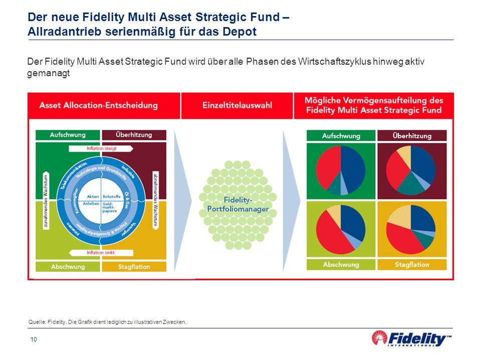 10 Der neue Fidelity Multi Asset Strategic Fund – Allradantrieb serienmäßig für das Depot Der Fidelity Multi Asset Strategic Fund wird über alle Phase